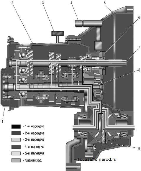 схема кпп передний привод